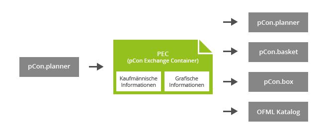 PEC verbindet Innendienst und Außendienst PEC pCon.planner pCon.box