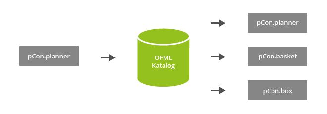 Planungslösungen in OFML Katalogen PEC OFML