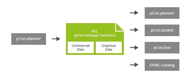 PEC connects designer and consultant PEC pCon.planner pCon.box
