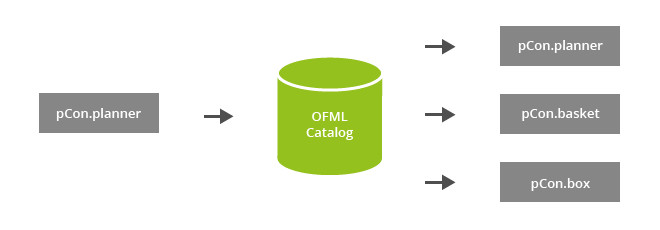 OFML Catalog: Make it Matter PEC OFML