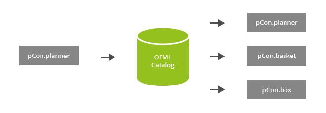 OFML Catalog: Make it Matter PEC OFML