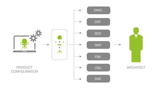 Mobilny dostęp do danych OFML i rady ekspertów w jednym miejscu.
