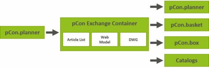 Odkryj nowe funkcje | pCon.planner 7.6!